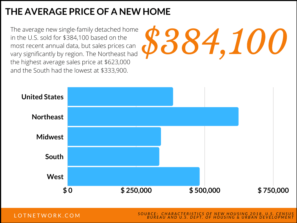 Graph showing average sales price for homes in the US